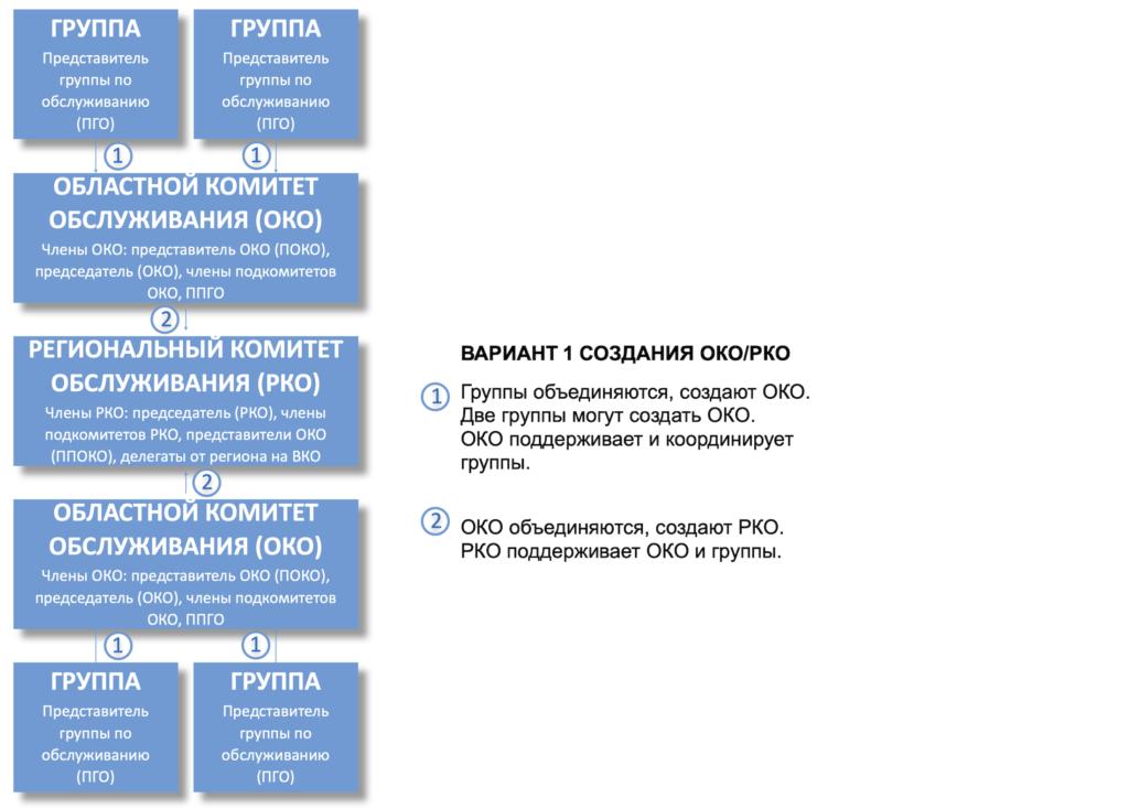 Схема создания ОКО-РКО 1