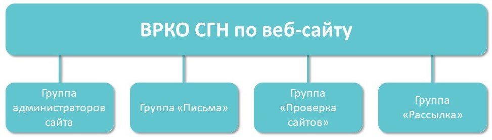 Структура ВРКО СГН по веб-сайту