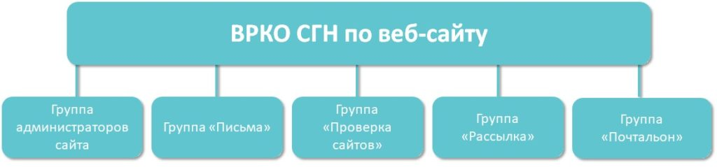 ВРКО СГН по веб-сайту