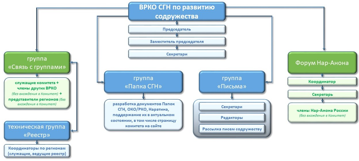 Структура ВРКО СГН по РС
